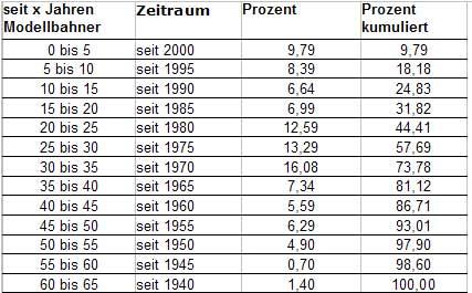 Tab.: Einstiegszeitraum - Österreich