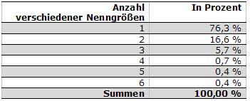 A-Nenngroessen-tab-anzahl