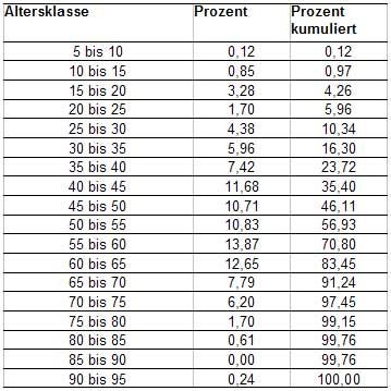 Tab.: Altersstruktur - Schweiz