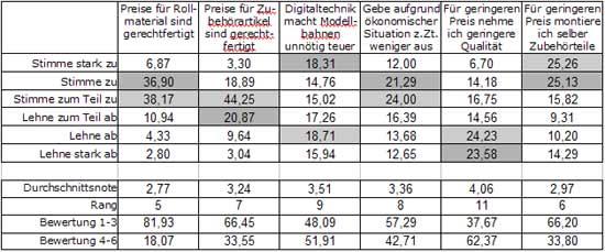 Abb.: Meinung zu verschiedenen Aussagen - monetäre Themen - Schweiz