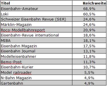 Abb.: Eisenbahn u. Modellbahnzeitschriften - Schweiz