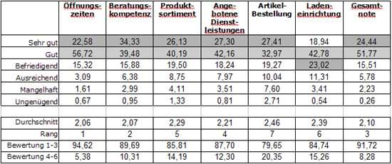 Abb.: Bewertung des Fachhandels durch seine Kunden