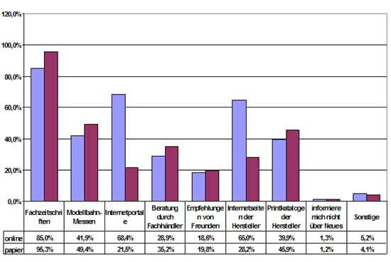 Abb.: Informationsquellen - Unterschied Papier- u. Onlineumfrage