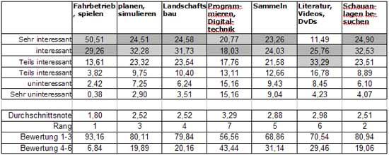 Abb.: Einstellung der schweizer Modelleisenbahner zu Modellbahnthemen