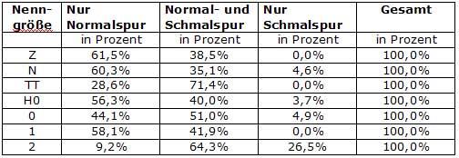 Tab.: Verteilung von Normalspur und Schmalspur