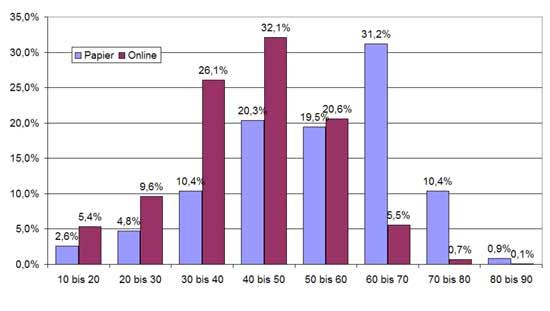 Abb.: Unterschiede Altersstruktur Papier- und Online-Umfrage