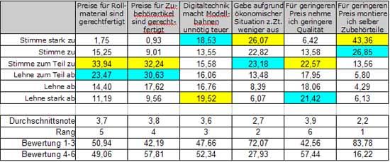 Abb.: Meinung zu verschiedenen Aussagen - monetäre Themen - Deutschland