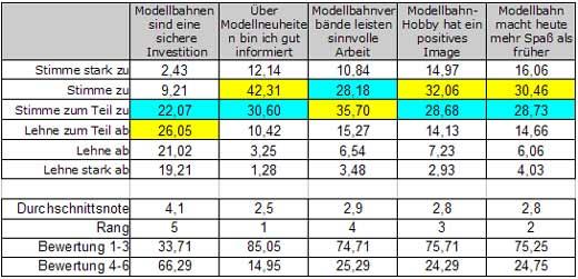 Abb.: Meinung zu verschiedenen Aussagen - sonstige Themen - Deutschland