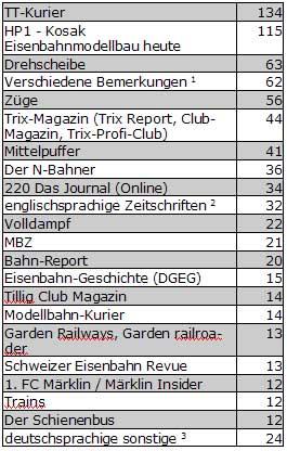 Abb.: Eisenbahn- u. Modellbahnzeitschriften - aus Freitextfeld