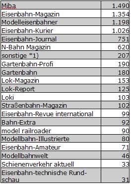 Abb.: Eisenbahn u. Modellbahnzeitschriften - Deutschland