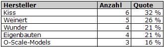 Abb.: Top 5 Hersteller - Spur 0 - Deutschland