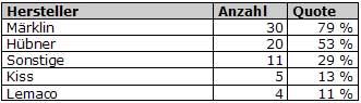 Abb.: Top 5 Hersteller - Spur 1 - Deutschland