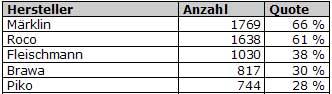 Abb.: Top 5 Hersteller - H0 - Deutschland