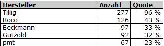 Abb.: Top 5 Hersteller - TT - Deutschland