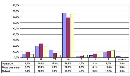 Abb.: Nenngrößen nach Altergruppen U30 und Ü60