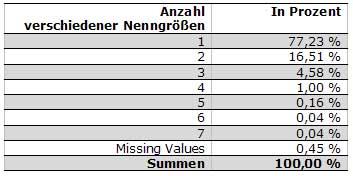 Tab.: Anzahl verschiedener Nenngrößen