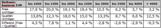 Abb.: Prozentualer Anteil der Personen, die Preis oder Qualität wichtiger beurteilen