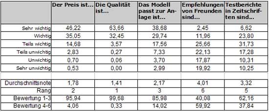 Abb.: Wichtigkeit verschiedener Merkmale für den Produktkauf